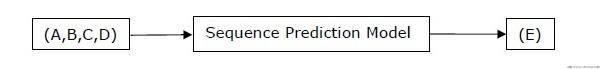 序列预测模型
