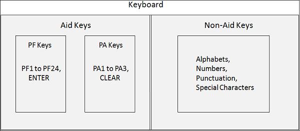 CICS Keyboard