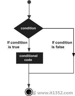 C#中的决策制定声明