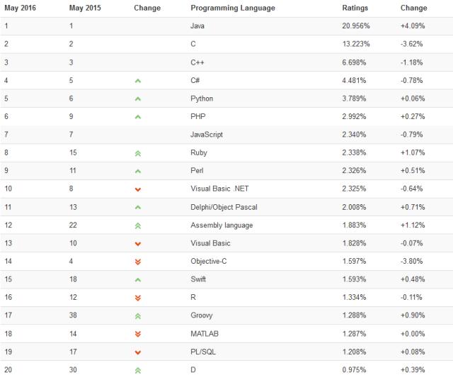 TIOBE 2016年5月编程语言排行榜
