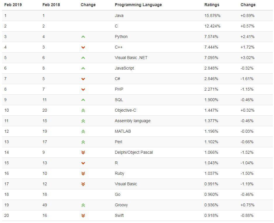 2019年2月编程排行榜:Groovy 语言的排名浮动大_www.it1352.com