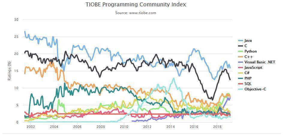 2019年2月编程排行榜:Groovy 语言的排名浮动大_it1352.com