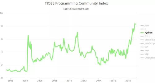 2019年1月编程语言排行榜
